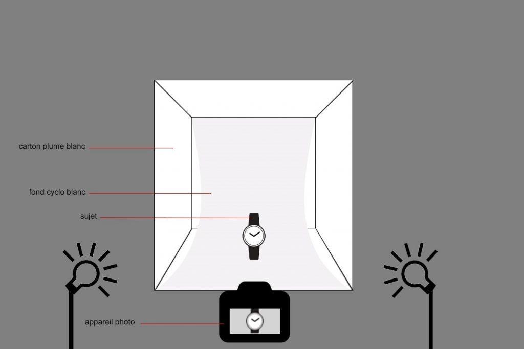 Makrofotografie von Schmuckstücken für den Onlinehandel