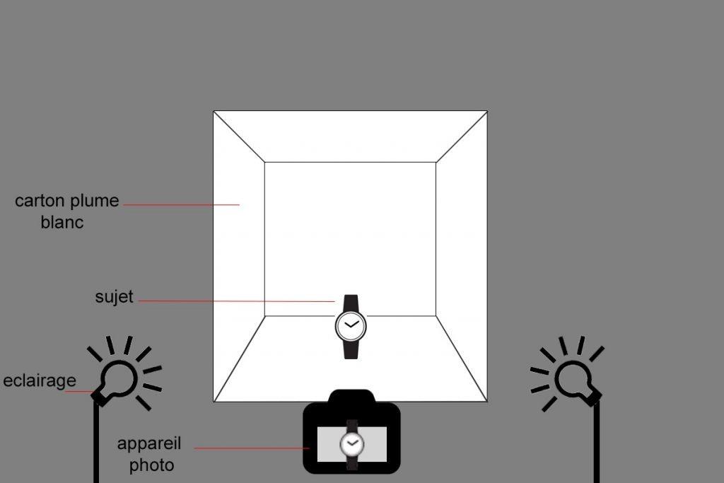 Fotostudios selbst bauen