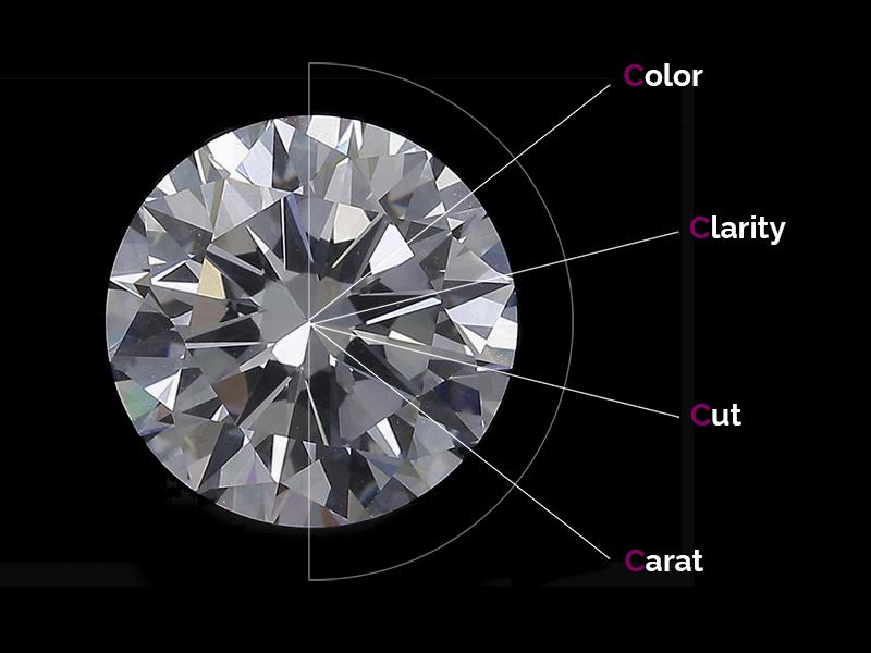 4C Qualität von Diamanten